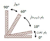 حل مسائل مبحث نوزدهم – جلد ۲: تقسیم بندی ساختمان ها