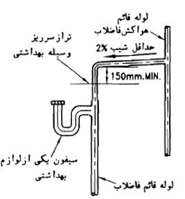 پاسخنامه آزمون نظارت تاسیسات مکانیکی مهر ۹۸
