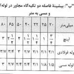 پاسخ تشریحی تست های مبحث ۱۴ در آزمون اجرا عمران مهر ۹۹