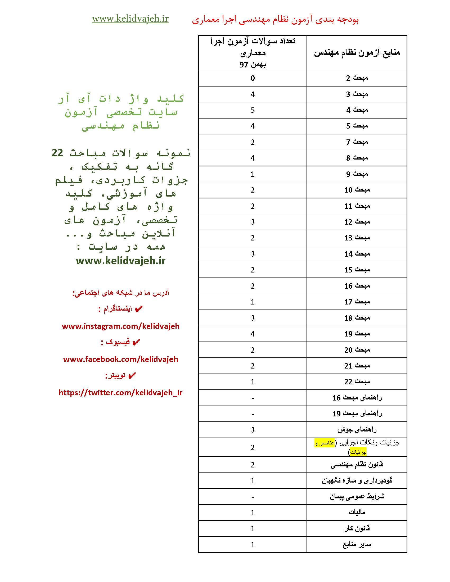 بودجه بندی سوالات آزمون نظام مهندسی معماری اجرا بهمن ۹۷ (تحلیل سوالات)