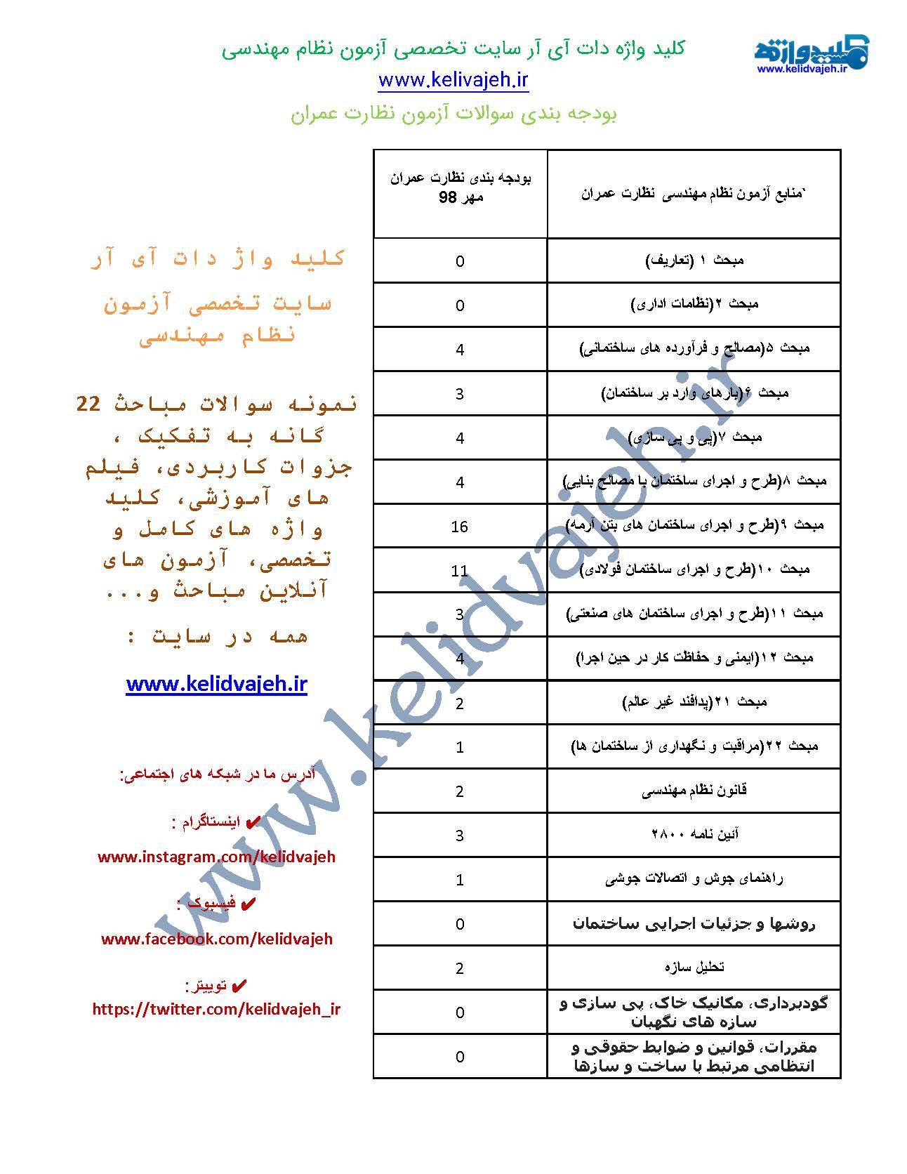 بودجه بندی سوالات نظارت عمران مهر ۹۸ همراه با تحلیل و ارائه نمودار
